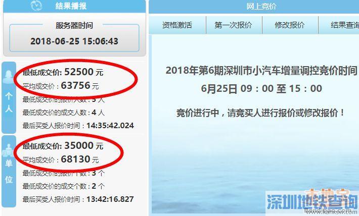 深圳2018年第6期车牌竞价结果出炉 个人最低成交价52500元平均成交价63756元/个
