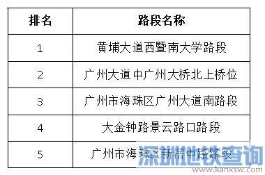 2018广州限行哪些地方最容易违章?哪些时段违规最高频?