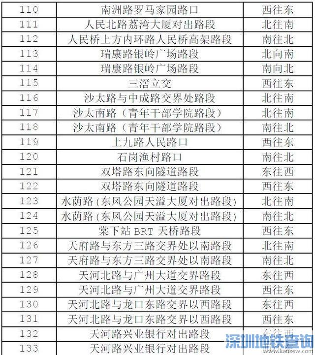 2018广州限行范围内新增170套电子警察 附具体的分布位置
