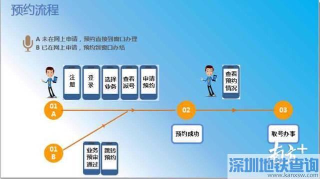 深圳居住证办理等5项业务7月4日起换地方办理啦!