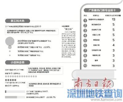 2018广东高校新增本科专业144个,理工科占比近六成哪些最热门?