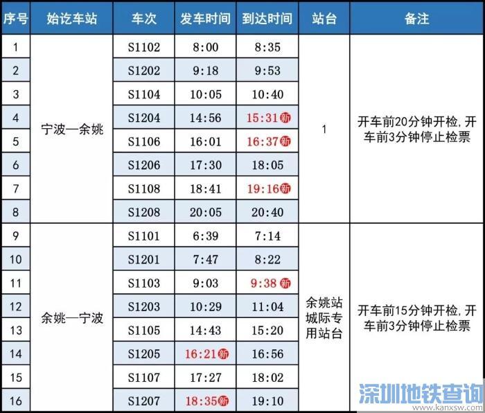 宁波余姚城际高铁时刻表(2018最新)