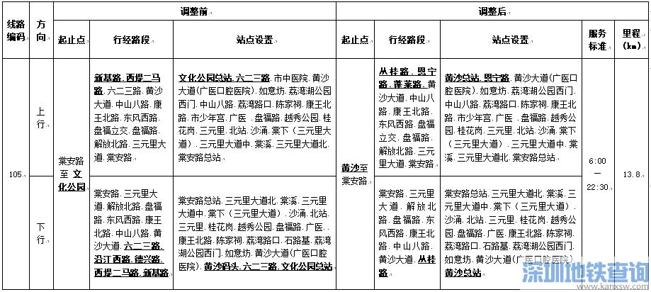 广州公交105路2018年8月18日起线路调整情况一览