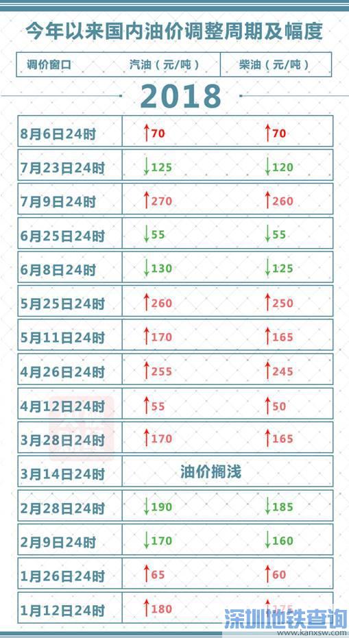 油价8月6日24时起迎来年内第9次上调 深圳柴汽油价格相应上涨