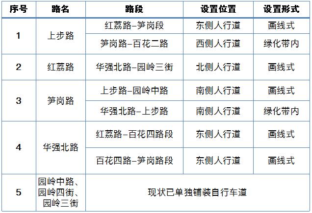 深圳福田区白沙岭、红荔片区最新交通规划方案出炉