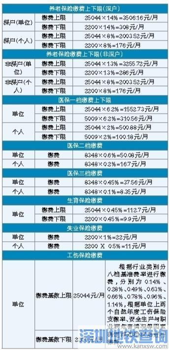 深圳社保缴费基数和待遇有新调整 8月起失业保险金涨至1980元/月