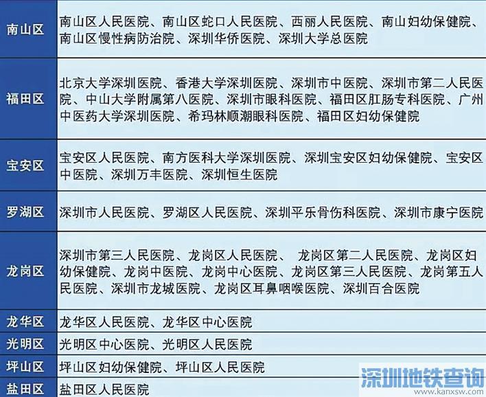 深圳这45家医院已开通医保在线缴费 看病不用带钱 挂号无需排队