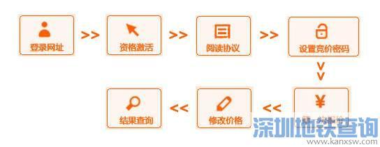 广州车牌竞价网上报价流程(图)