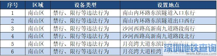 深圳又新增一批电子警察上岗执法附具体分布位置一览 抓拍冲红灯、违反禁行