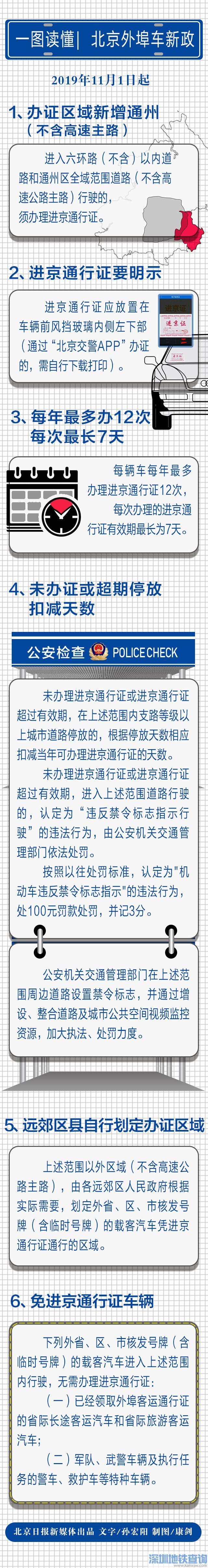 2019年北京外埠车新政:6大要点你必须要知道