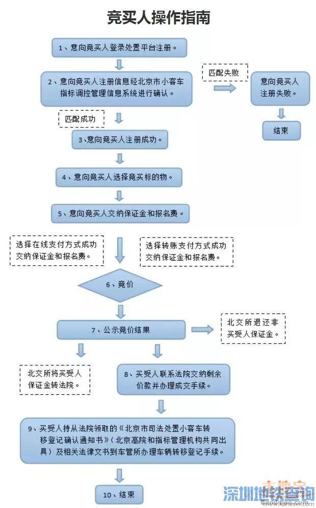 2018第三期京牌小客车司法处置网络平台及竞拍流程