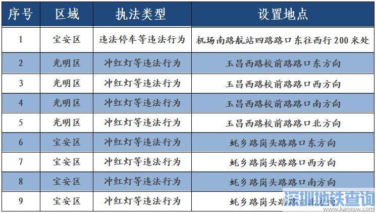 深圳新启用9套电子电子警察具体分布位置一览 自动抓拍冲红灯、违法停车等