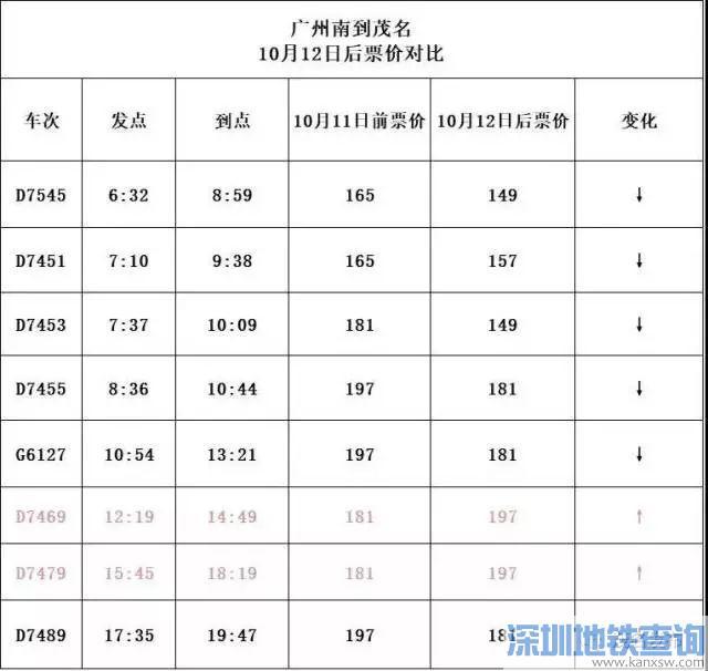 江湛铁路10月12日起票价调整 多个站点区间降价