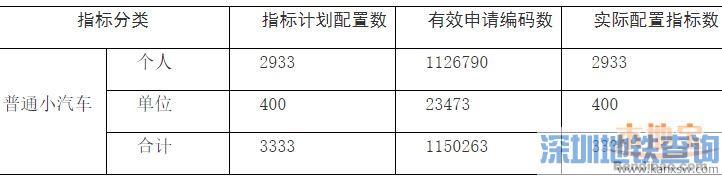 深圳2018年第9期车牌摇号结束 中签率约0.260%迎来32连跌