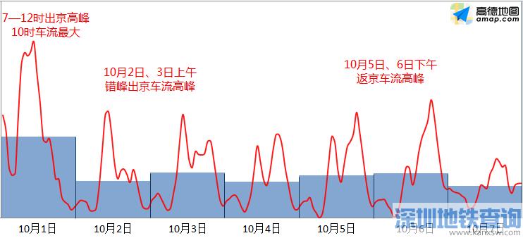 2018国庆节及节后北京交通出行提示(景区 商圈 大型活动)