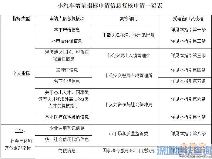 深圳市小汽车增量指标申请信息复核指引(修订版)正式公布附全文内容