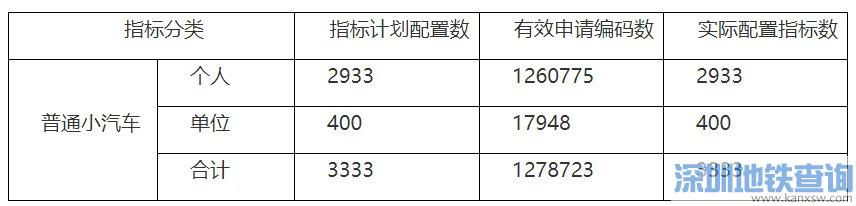 深圳2019年11月车牌摇号个人中签率0.232%