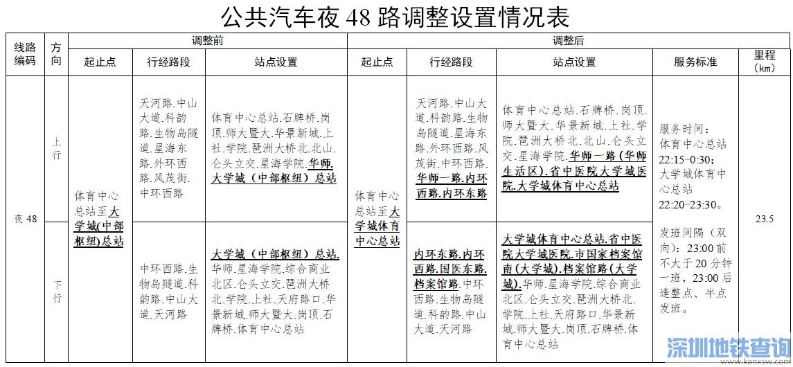 2019年12月14日起广州夜3路公交线路临时调整一览
