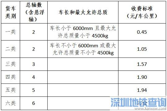 2020江苏省收费公路车辆通行费最新收费标准多少钱
