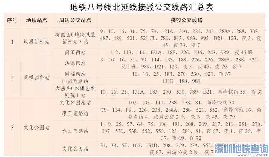 2019年12月28日广州地铁8号线新线开通 接驳公交线路汇总表