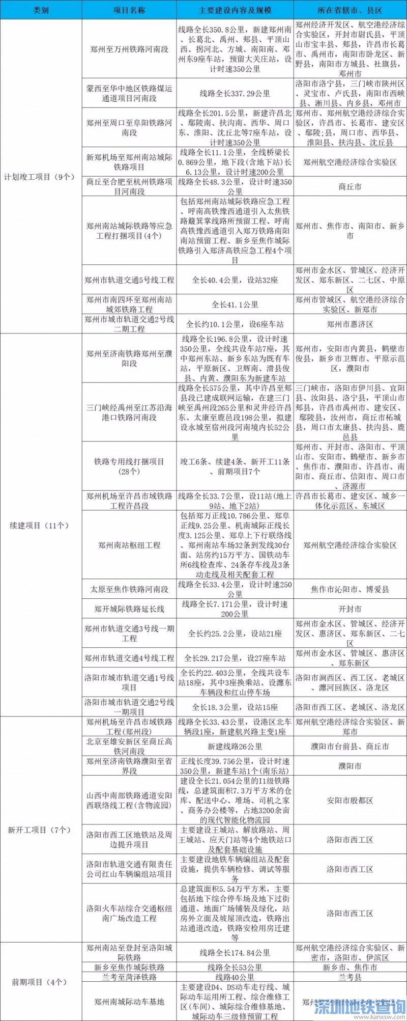 2019年河南轨道交通项目名单一览 计划新开工7个