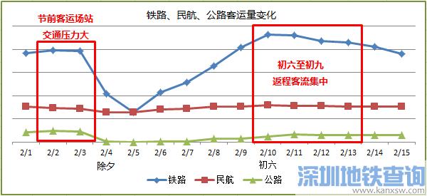 2019春节假期及假期前后北京交通出行提示