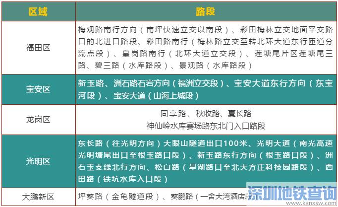 深圳交警公布临水临崖、长下坡、高速团雾多发路段名单一览