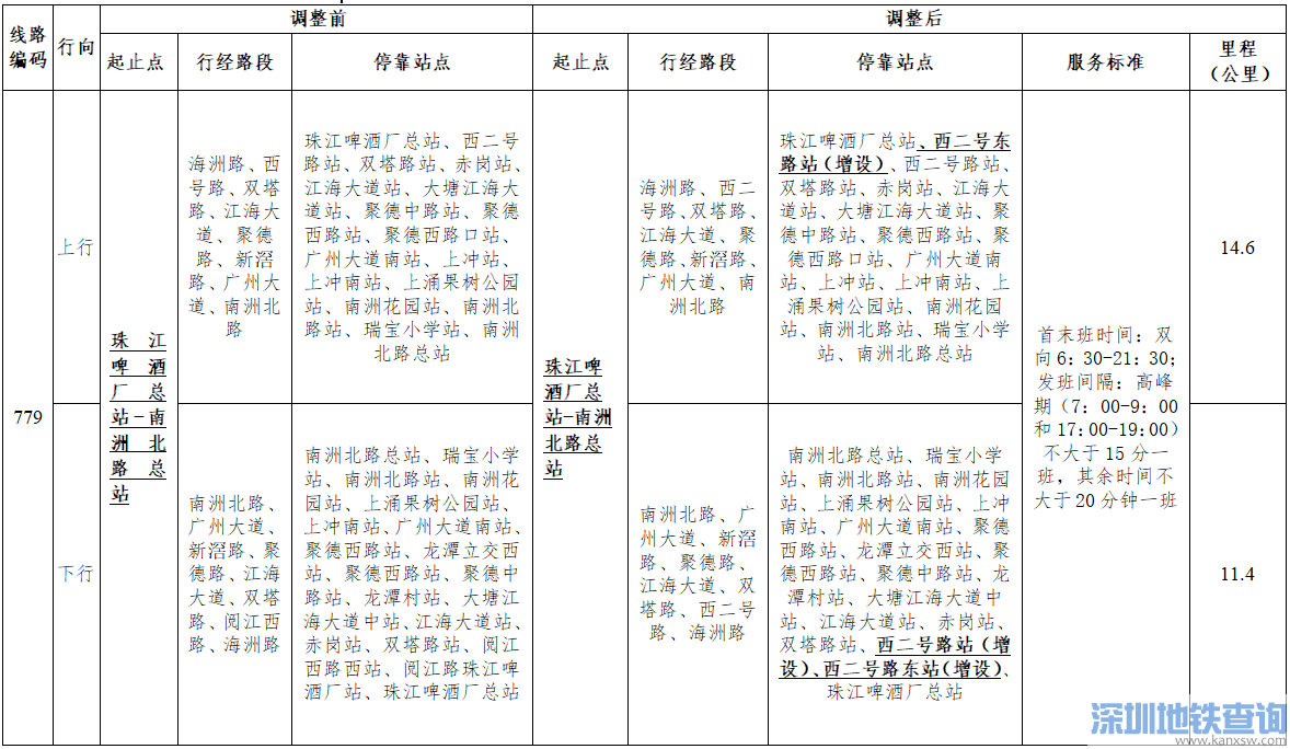 广州公交779路2019年4月28日起调整详情一览