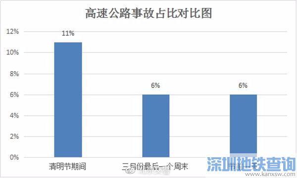 2019清明期间北京高速易堵道路段和交通事故高发点段