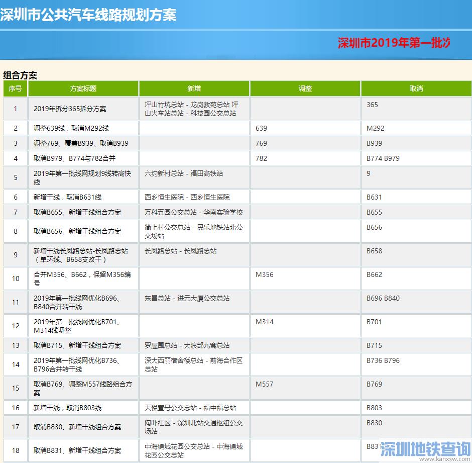 深圳2019第一批公交线网调整方案出炉:拟调整这79条公交线路