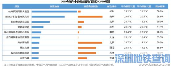深圳2019端午高速拥堵路段时间段一览、出行预测绕行提示