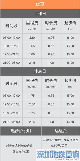 2019年7月11日起北京滴滴网约车最新价格表