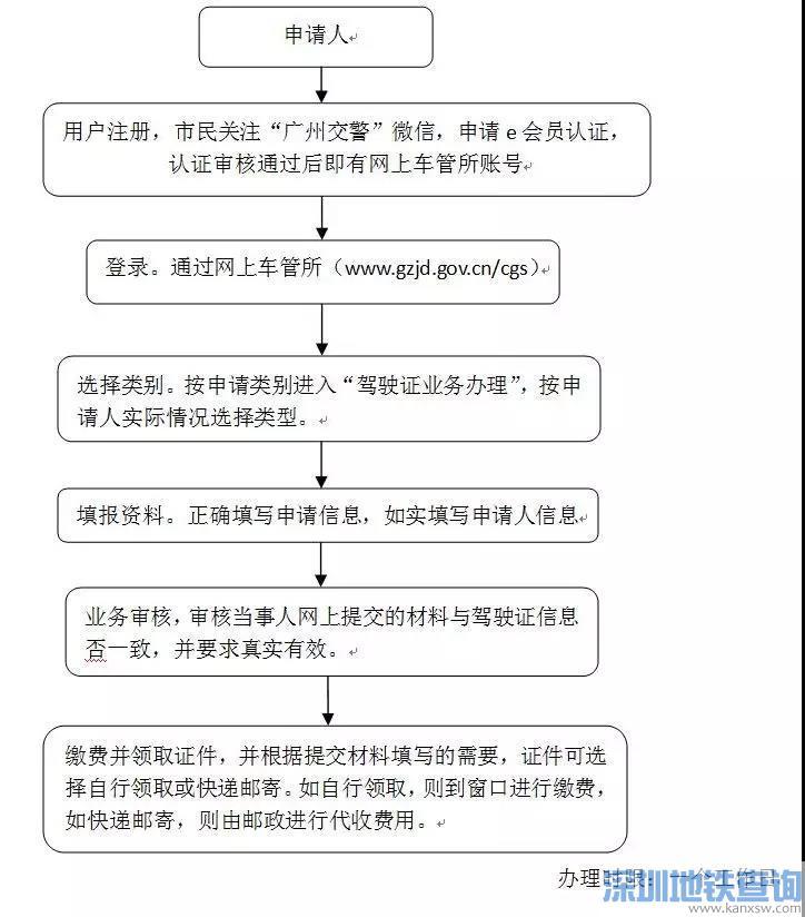 """2019年7月1日起广州番禺车管所新开通""""警医邮""""便民体检点"""