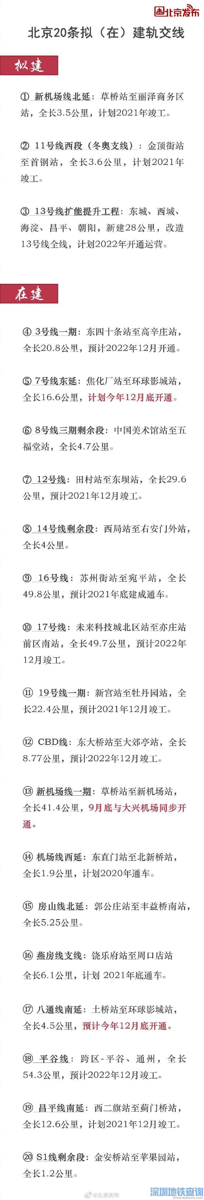 北京拟(在)建轨交线一览表来啦!