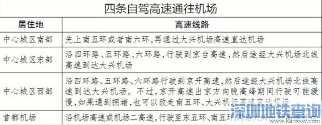 如何去往北京大兴国际机场?四种交通方式全揭秘