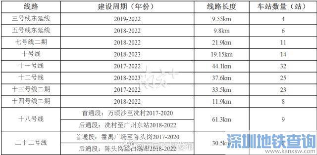 2020年广州有哪些地铁开通?