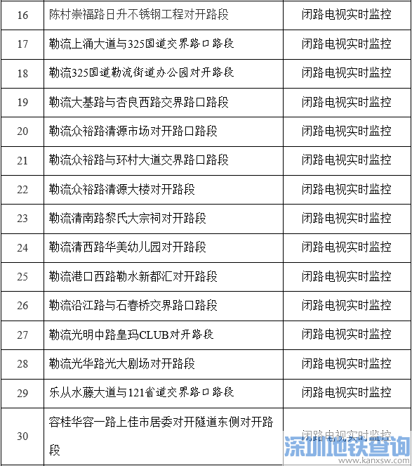 顺德近日起新增39个电子警察抓拍 容桂部分路段实施单行