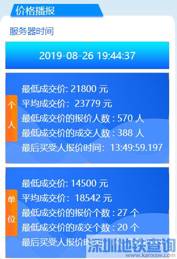 2019年8月广州车牌竞价结果 个人均价42846元