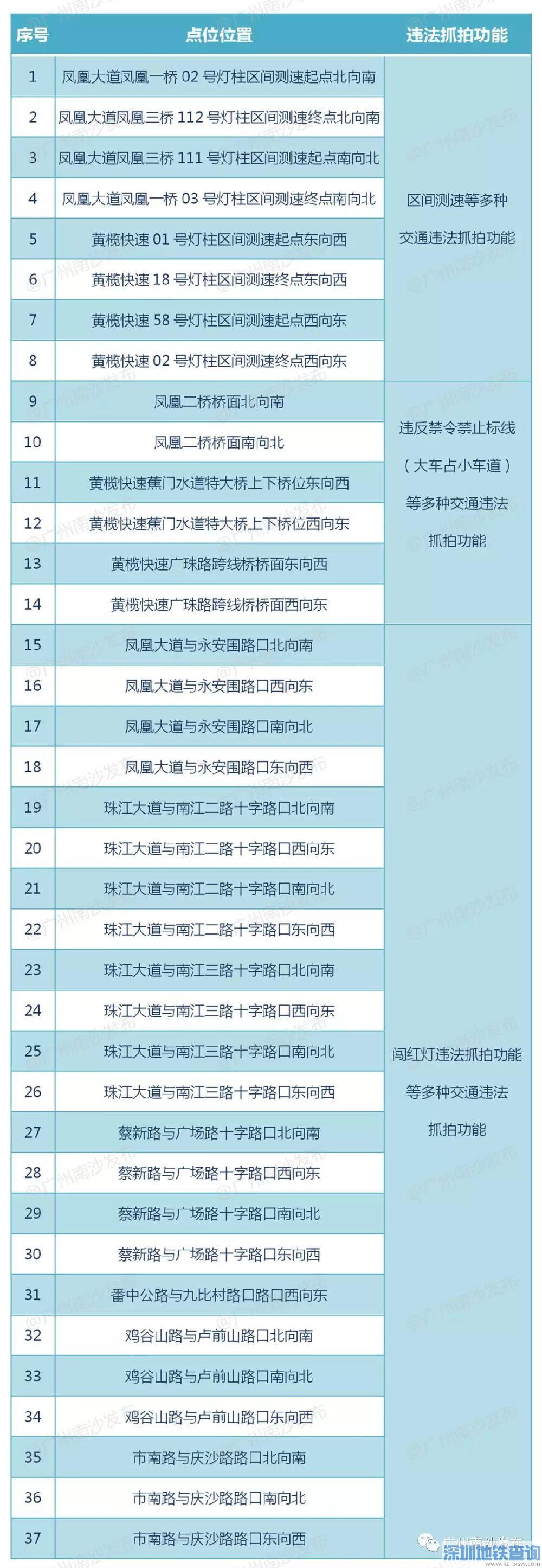 2019年9月13日起广州白云区将新增45个电子警察
