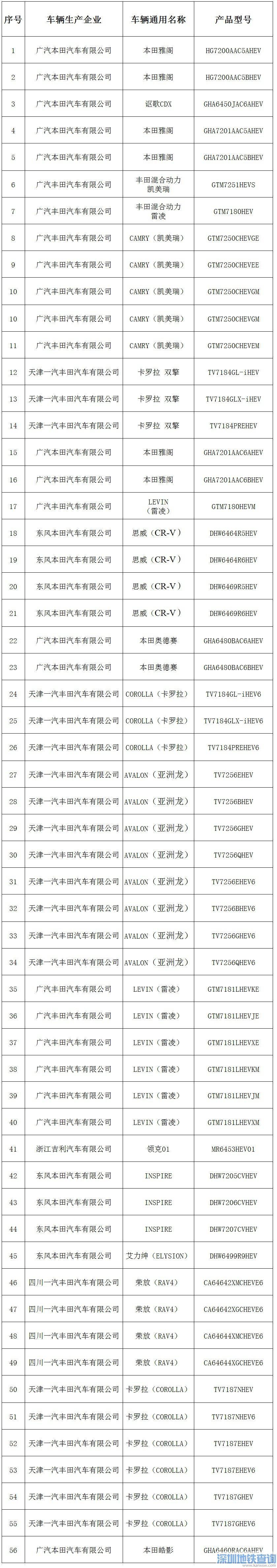 2020广州节能车摇号能买什么车?