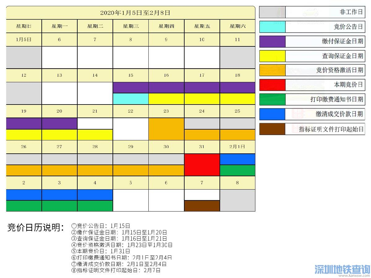 深圳2020年1月车牌竞价指南(时间+详细流程)