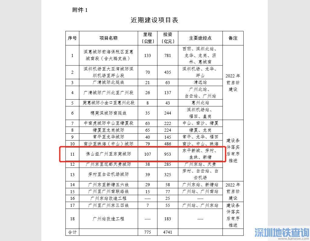 广州地铁28号线三眼桥至佛山西站段规划方案研究进行招标