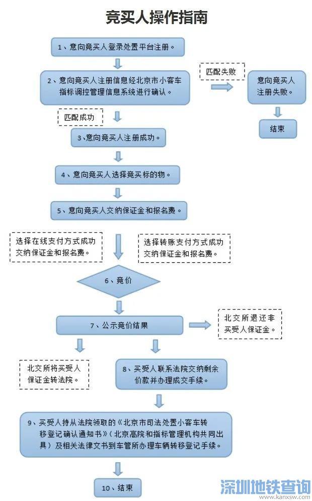 2020年第二期京牌小客车司法处置拍卖指南(平台 时间 资格)