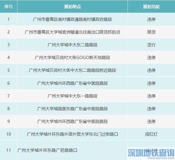 广州番禺2020年12月23日新增11套电子警察(附具体分布位置地点)