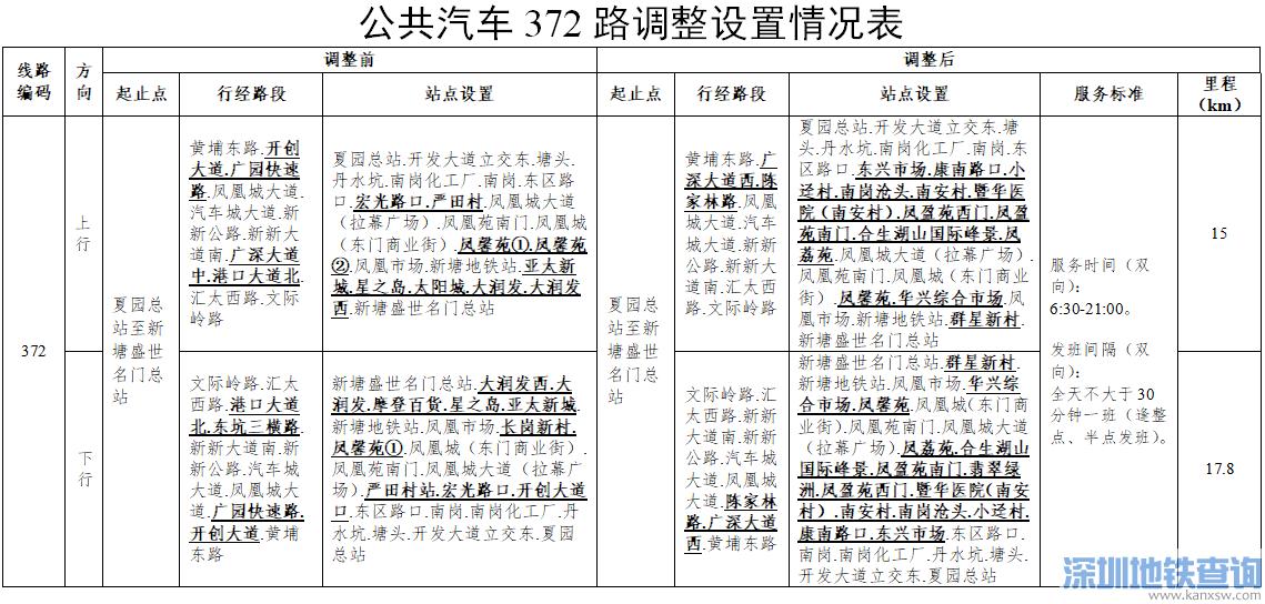 广州公交实名登记要填哪些内容?