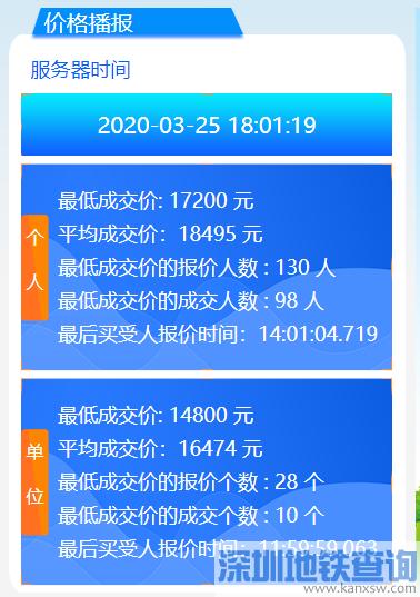 2020年2月最新广州车牌竞价结果 个人均价16050元