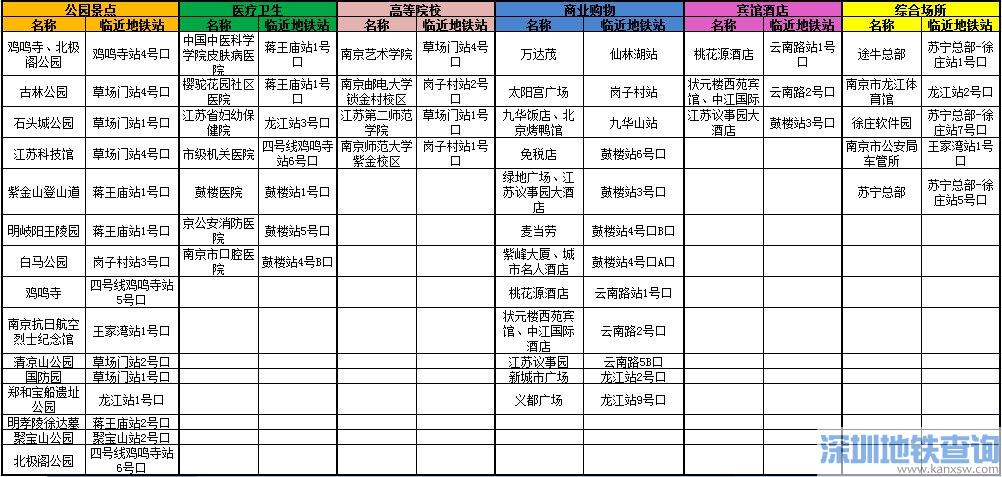 南京地铁4号线沿线附近的民生场所盘点(大学+商场+医院)