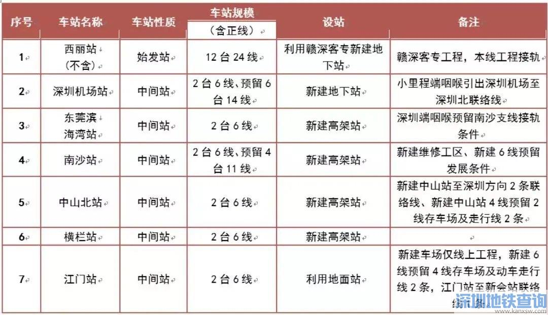 深茂铁路深江段近日开工时间+工期+线路介绍