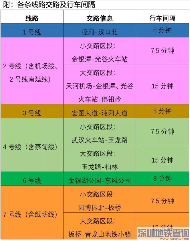 2020年武汉地铁恢复运营时刻表