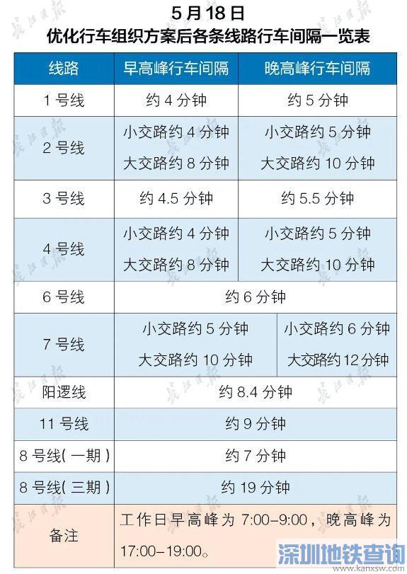 武汉地铁1、2、4号线5月18日起最短行车间隔缩至4分钟!